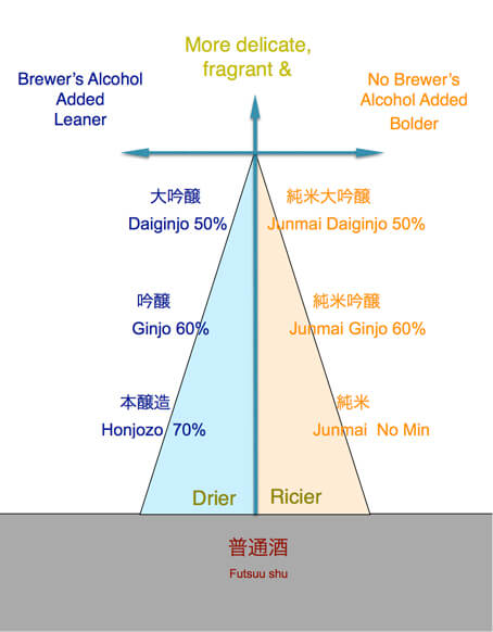 sake_diagram